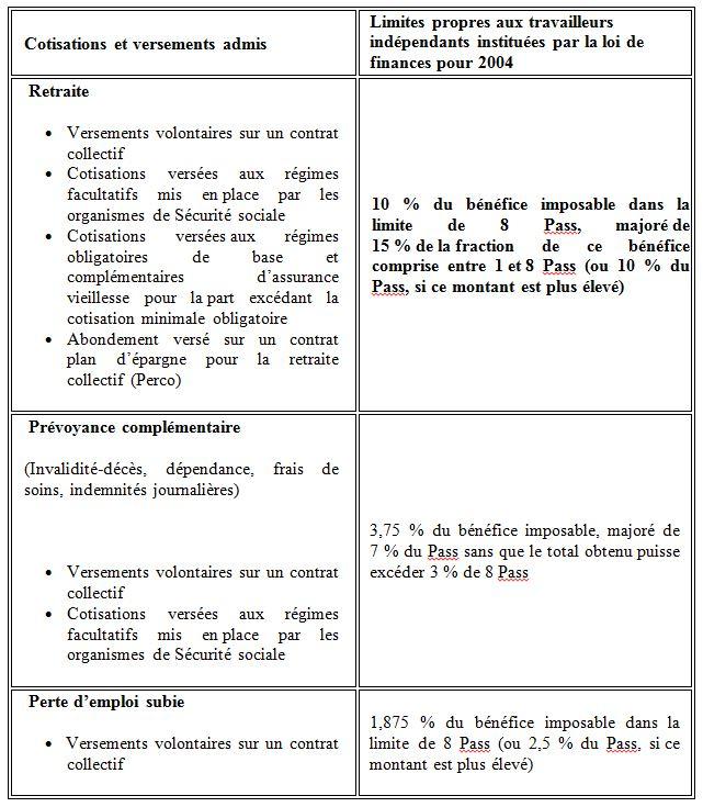 Les contrats madelin pour les tns cercle de l - Plafond de deduction au titre de l epargne retraite ...