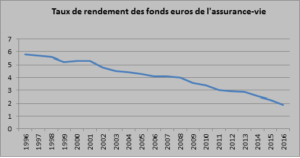 taux de rendement de l'AV