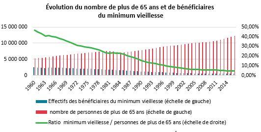 Moins De 600 000 Beneficiaires Du Minimum Vieillesse En France