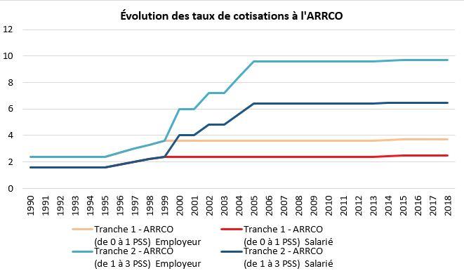 Cotisations Retraite Histoire D Une Croissance Difficile A Freiner